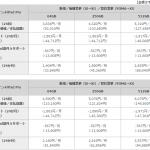 ドコモ、iPad Pro 10.5/12.5インチの価格、発売日を発表。